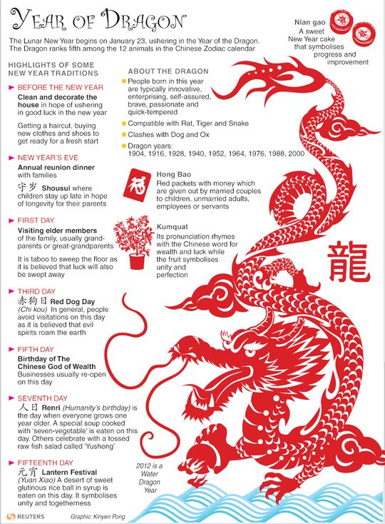 Year of the Dragon by Thomson Reuters