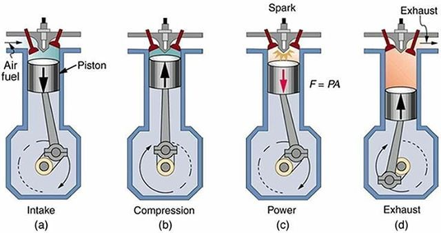 2 stroke engine diagram | of a four stroke gasoline engine  the  construction of the
