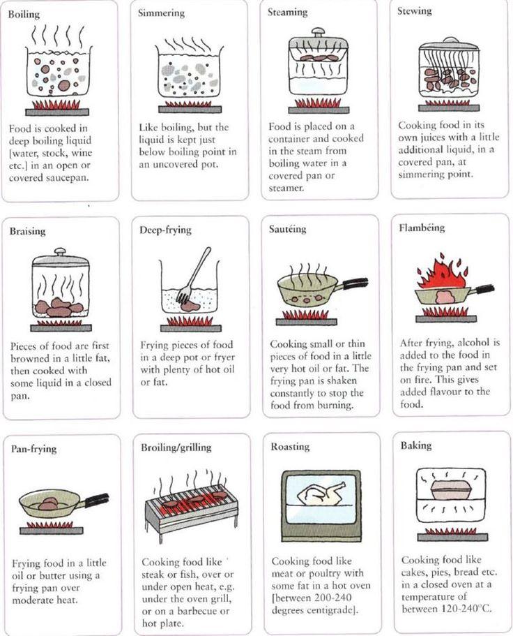 Cooking methods cheat sheet