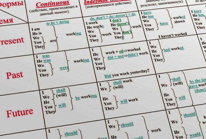 Вам нужна эта таблица-выручалочка времен английского языка!