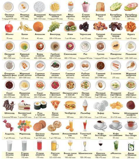 Что можно съесть на 1200 калорий в день: список блюд
