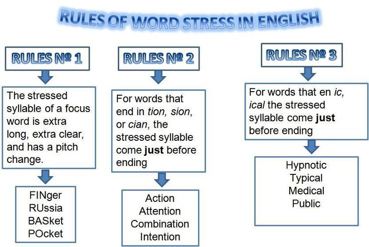 Rules of Word Stress in English. Word stress, Stress