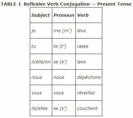 Reflexive verbs in present tense.