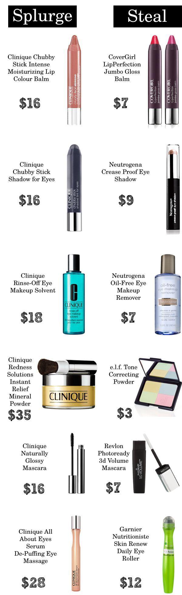 Splurge vs. Steal: 20 Amazing Beauty Dupes According To Pinterest  Read more: http://www.gurl.com/2014/05/01/splurge-vs-steal-makeup-beauty-dupes-nars-elf-mac-nyx/#ixzz3TqryAujC