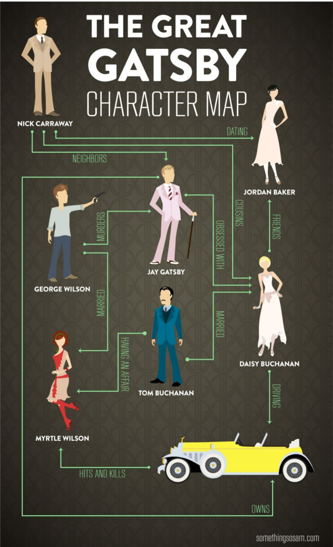 Great Gatsby Character Map - Cute and simple.