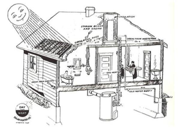 Uno de los primeros calentadores solares de la historia.  En 1909, en una pequeña tienda de un suburbio de Los Ángeles, un ingeniero llamado William J. Bailey comenzó a vender, un colector solar para la producción de agua caliente domiciliaria, leer mas http://ecoinventos.com/calentador-solar/