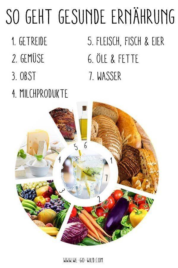 Was für eine gesunde Ernährung zu essen