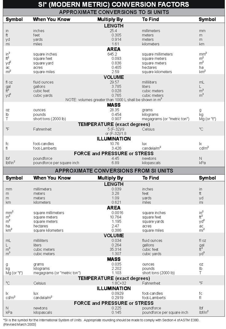 Worksheet 6th Grade Conversion Chart 1000 images about measurement on pinterest units of metric conversion chart