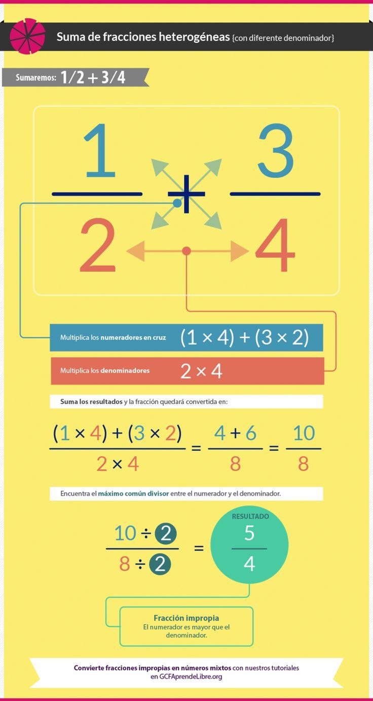 Suma de fracciones heterogéneas                                                                                                                                                                                 Más
