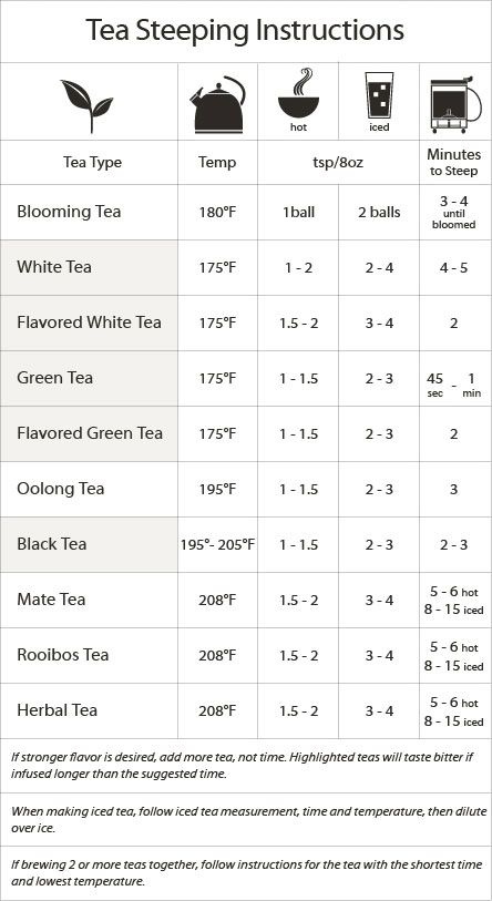 """Teavana - """"Brewing the Perfect Cup of Tea"""" - Pretty handy cheat sheet for tea snobs in training."""