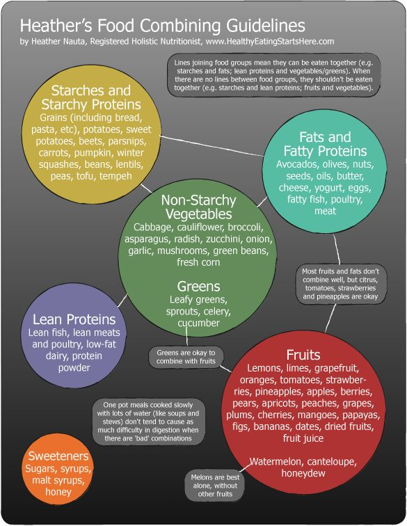 Food Combining Chart Food Combining Guidelines To Relieve Your Bloated Belly