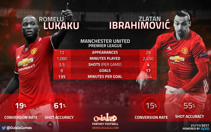 Stats show Lukaku is the main man at Man United now, not Ibrahimovic | OulalaGames