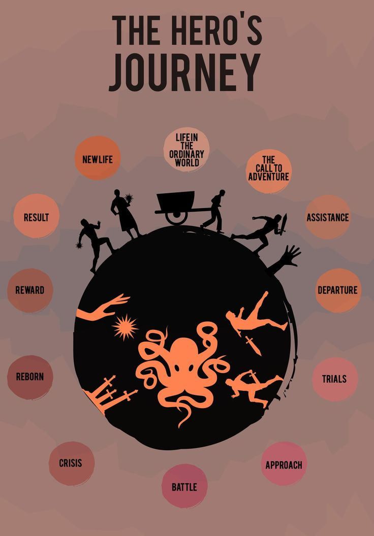 the heros journey life of pi essay Looking for examples of each stage of the hero's journey nearly all myths  this step refers to the hero's normal life at the start of the story.