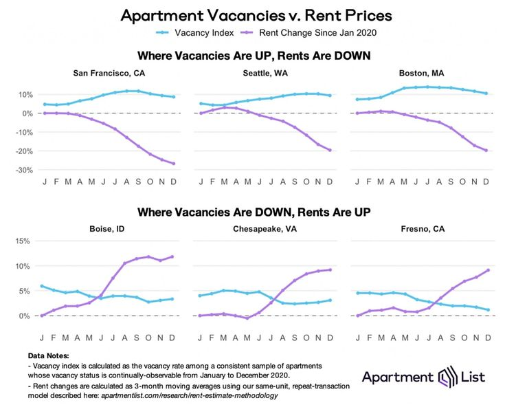 These Charts Show Just How Extreme The Rent Declines In San Francisco Were In 2020 In 2021 Being A Landlord Rent Prices Contract Rent
