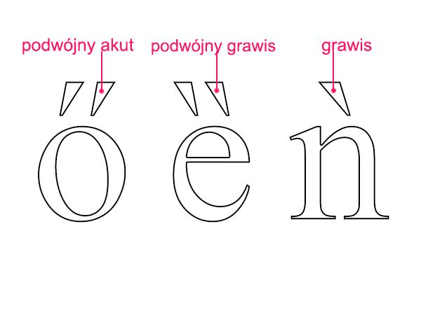 podwójny akut, grawis - Liternictwo i typografia
