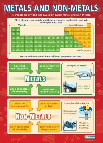Metals and Non-Metals Poster