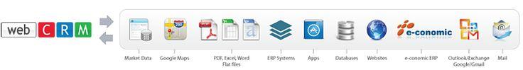 crm-integration €93,00 voor 3 iPads  93 * 0,79 = 73,47 73,47 * 12 = €881,64 totaal