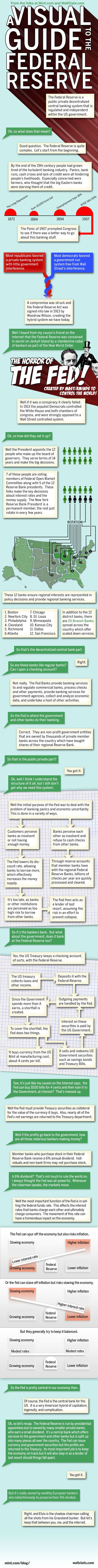 This infographic helps to explain how the Federal Reserve System Really works.  It will be useful when planning for this lesson.