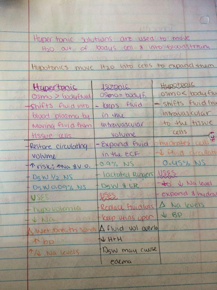 Writing a case study for nursing school