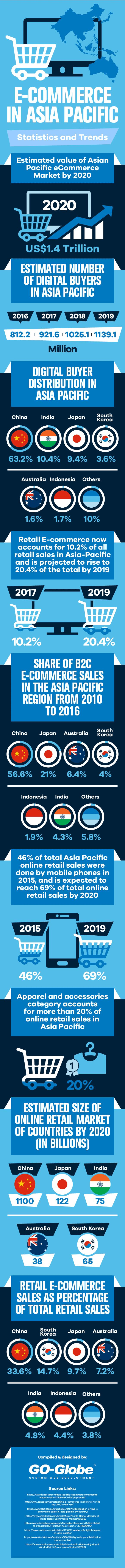 View mobile site about digitalbuyer com affiliate program site map - Check Out Our Infographic On E Commerce In Asia Pacific For Latest Statistics And Trends Including Number Of Digital Buyers In Asia Pacific Digital Buyer