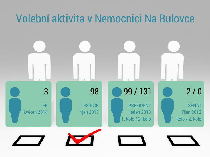 """Zájem o #volby v #Nemocnici #Na Bulovce projevili tři #pacienti. Volby do #Evropského #parlamentu proběhnou také v Nemocnici Na Bulovce. Povinností nemocnice je zajistit bezproblémový průběh pro #voliče, kteří z důvodu #hospitalizace nemohou uplatnit své #volební #právo v místě svého trvalého pobytu. Pacienti, kteří v době voleb budou hospitalizováni v Nemocnici Na Bulovce a budou se chtít voleb do #EP účastnit, vyplňovali formulář """"Nahlášení do zvláštního seznamu voličů""""."""