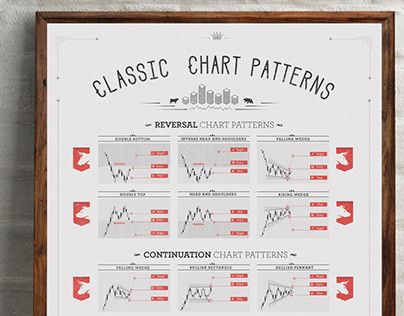 "Check out new work on my @Behance portfolio: ""Classic Chart Patterns Print"" http://on.be.net/1LIFg8o"