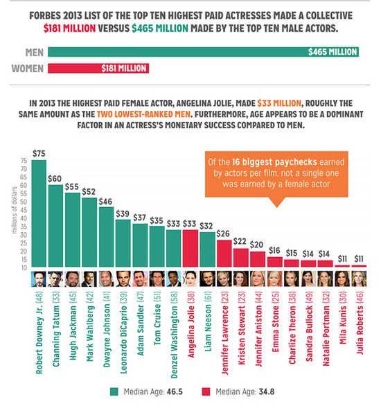 Infographic Displaying The Disparity In Salary Between Men -2033