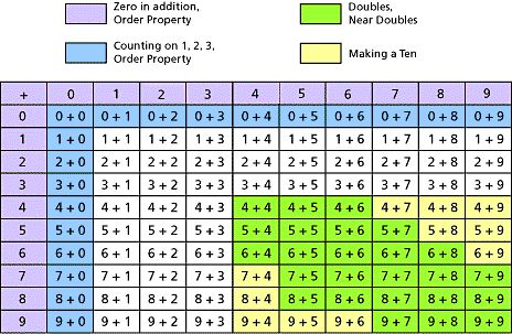 MathSteps: Grade 1: Addition and Subtraction Facts to 20: What Is It?  This could be good information for parents.