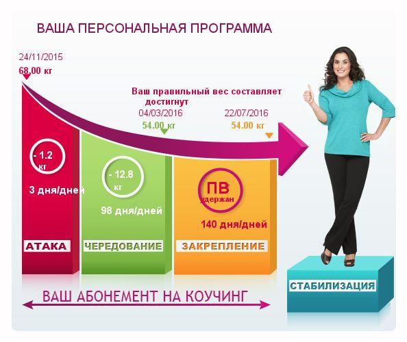 диета от дюкана официальный сайт