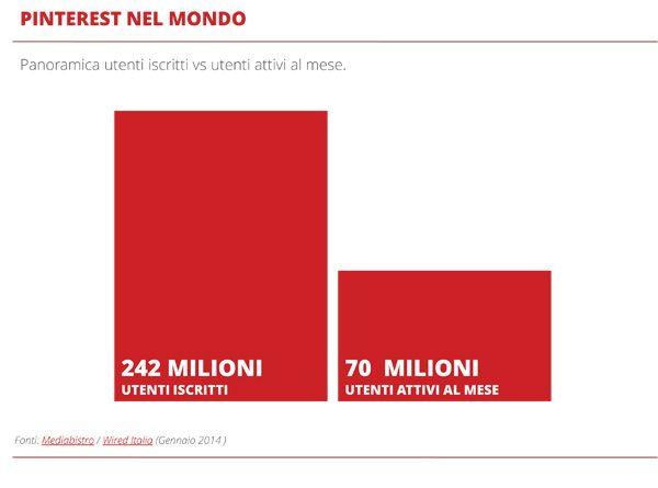 Pinterest: Numeri e Statistiche Mondo / Italia, Casi di Studio e Strumenti utili | JuliusDesign