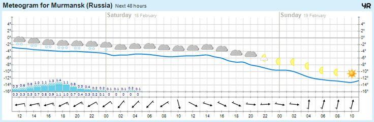 Сегодня погода в г.Мурманск https://www.hibiny.com/info/weather/murmansk  -3°  Снегопад, 5.0мм Сильный ветер  746 мм.рт.ст