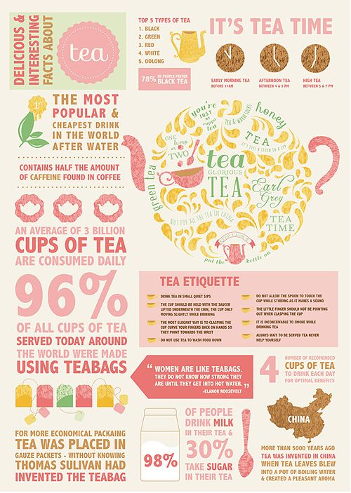 """Delicious & Interesting Facts About Tea"" Infographic"