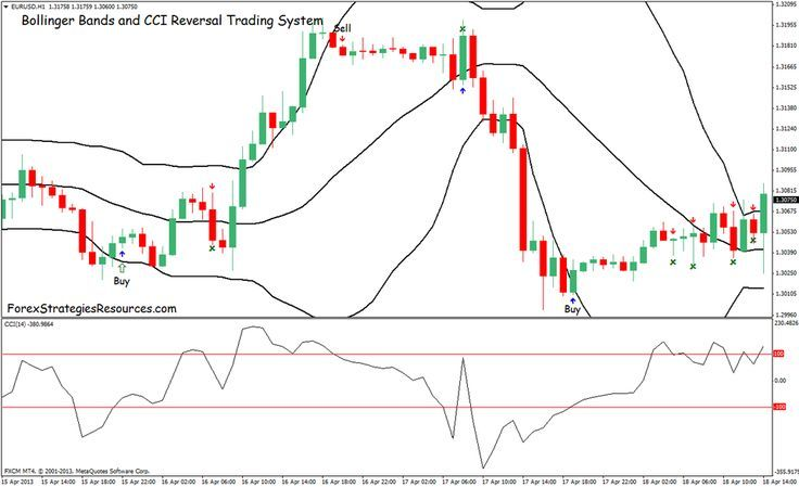 Bollinger Bands And Cci Reversal Trading System Forex Strategies