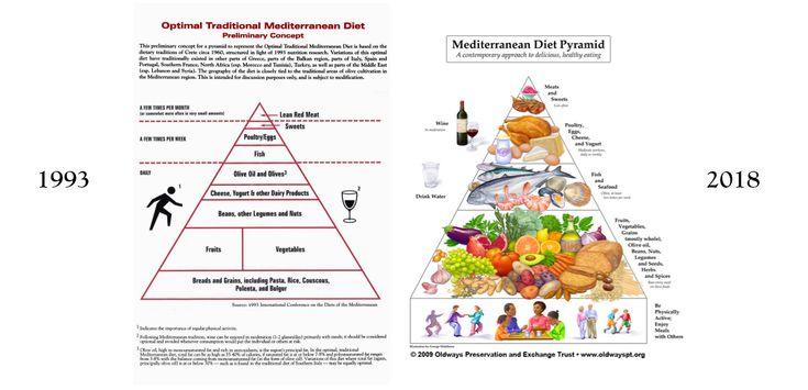 The 25+ best Mediterranean diet pyramid ideas on Pinterest | Meditteranean diet plan ...