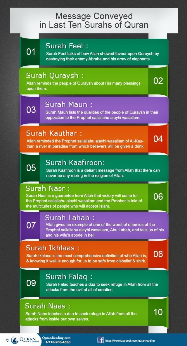 Theme/Message conveyed in last Ten Surahs of #Quran