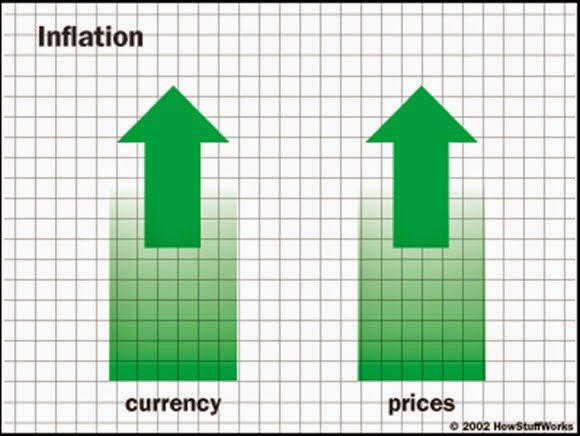 Inflation is now up front and centre | …But why?