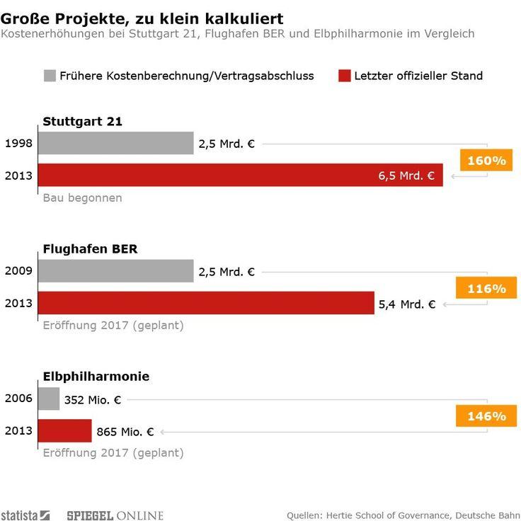 Die besten 25+ Stuttgart 21 Ideen auf Pinterest Stuttgart