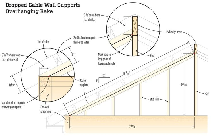 The triangular part of the gable wall is built after the rafters are installed. The diagonal plates are 3 1/2 inches down from the tops of the rafters to support 2x4 lookouts for framing the rake. After the end points of the plates are located, the length is found using a base-1 triangle for a 6-in-12 pitch where the hypotenuse is 1.118 times the length of the base. After the gable is framed, lookouts extend from the first rafter inside the gable wall out over the plates to support the…