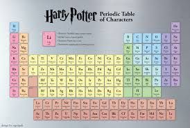 Image result for harry potter periodic table