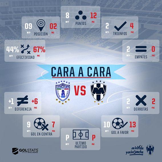 ❗ Entérate de todo, #Rayados ⚽️ ¡Aquí el #CaraACara del #PACvsMTY! 👉 http://www.rayados.com/noticias/10254/cara_a_cara_pachuca_vs._rayados