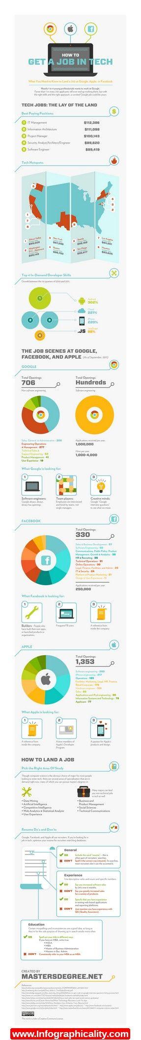 Tech Job Infographic   Http://infographicality.com/tech Job .  InfographicsTechEducationJobs InPinterest MarketingCareerTechnology CarreraInfographic