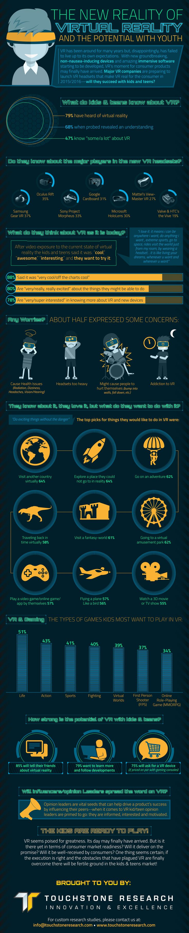 Infographic – The New Reality of Virtual Reality and the Potential with Youth  http://touchstoneresearch.com/infographic-the-new-reality-of-virtual-reality-and-the-potential-with-youth/