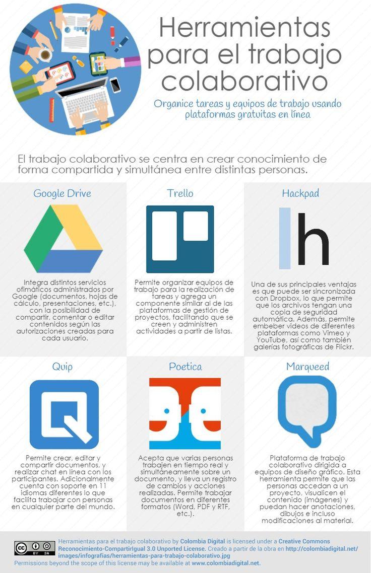 6 herramientas para trabajo colaborativo #infografia #infographic #rrhh vía colombiadigital.net
