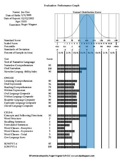 A visual graph for speech language evaluations