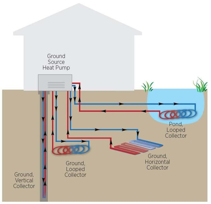 Geothermal Heat Pump Guide The Costs And Benefits Ground Source Heat Pump Geothermal Heating Heat Pump System