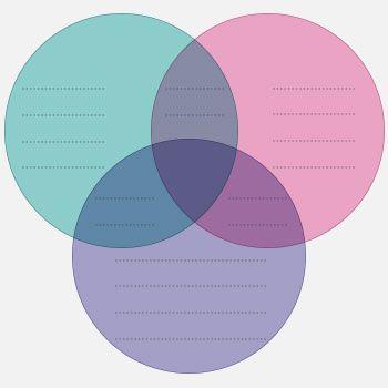 Cele mai bune 25+ de idei despre Venn diagram examples pe - venn diagram template