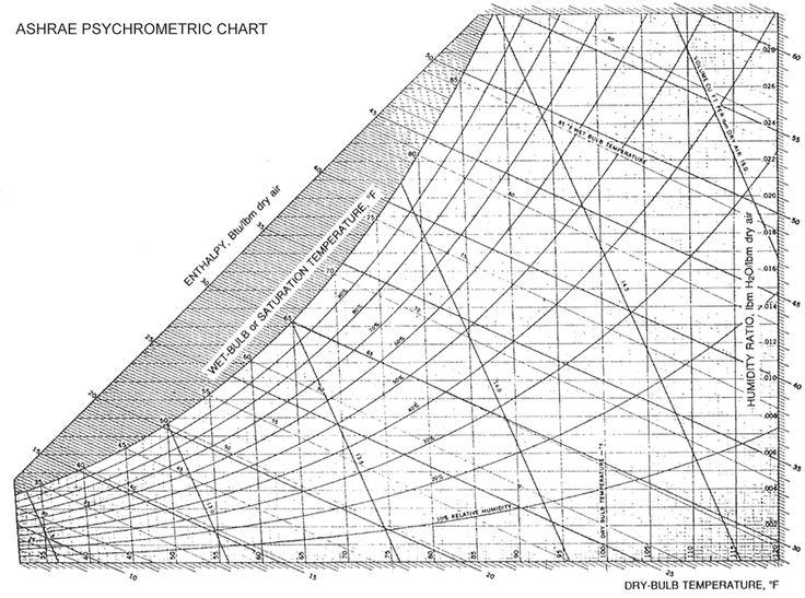Ashrae Psychrometric Chart Chems Pinterest   Psychrometric Chart
