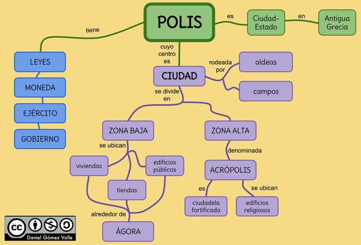 Esquemas y mapas conceptuales de Historia: Las polis