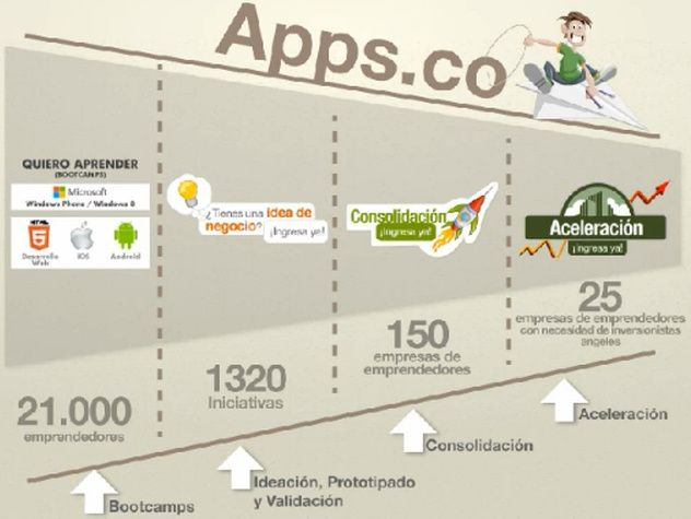 Programa Apps.co de MinTic presentó 9 aplicaciones colombianas sobresalientes [DemoDay2]