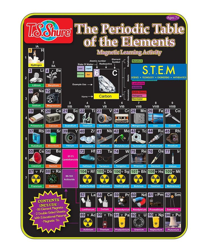 Take a look at this Periodic Table of Elements Magnetic Tin Play Set today!